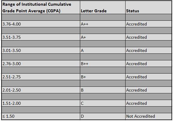 NAAC Accreditation Process - Kramah Software India Pvt  Ltd